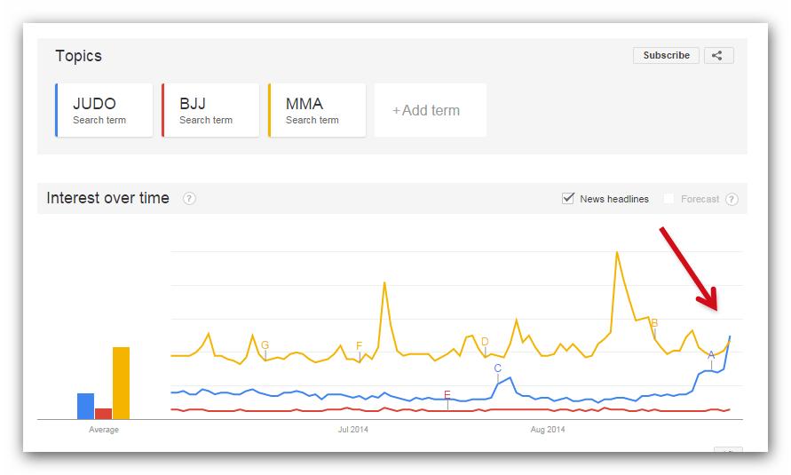 How Judo became more popular than mma